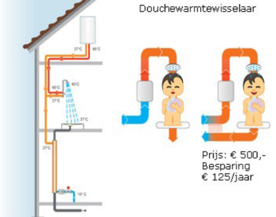 warmtewisselaar waternet // warmtewisselaar waternet.png (94 K)